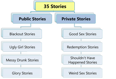 Stories Overview